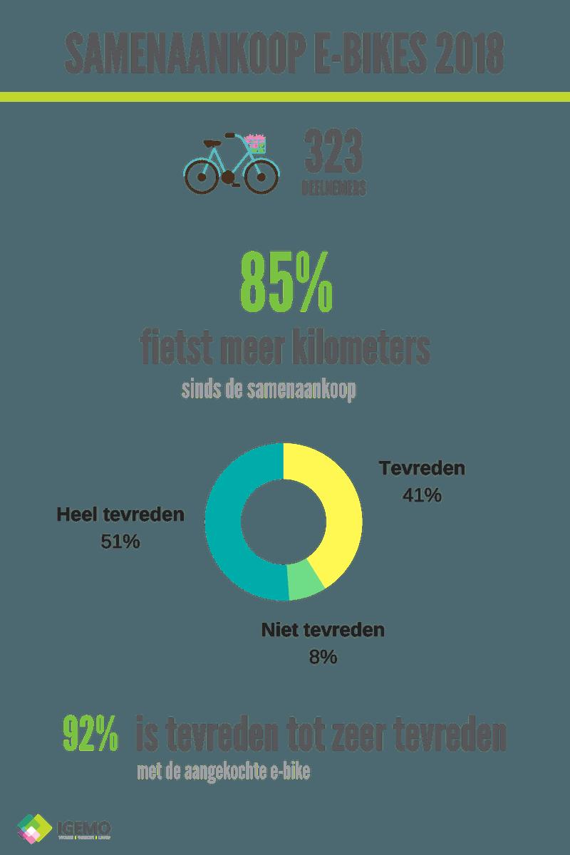 Samenaankoop e-bikes 2018 gunstig geëvalueerd