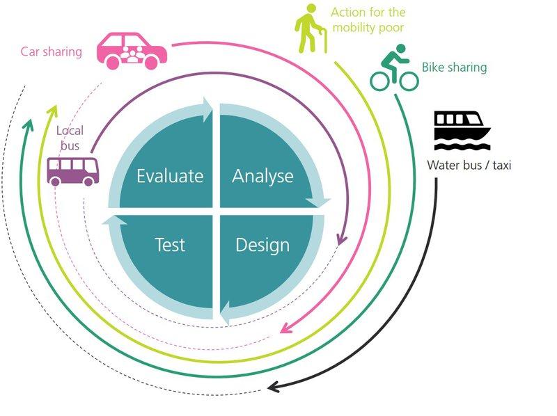 MOVE wil door co-creatie mobiliteit verbeteren in regio Rivierenland