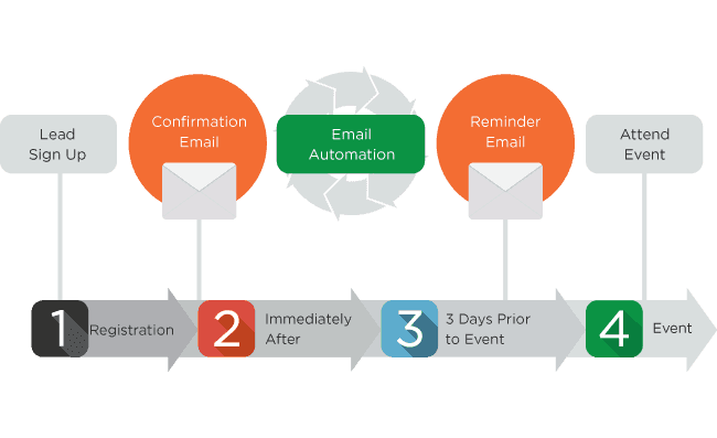 Email Automation Path