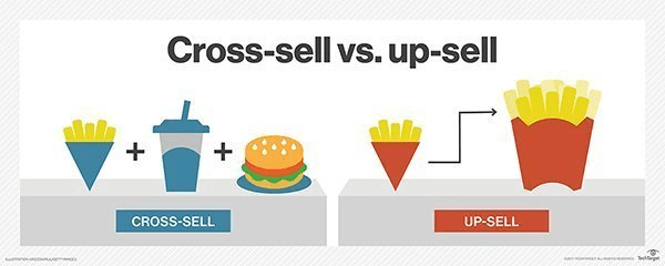 A graphic design illustrating the difference between cross selling and up selling