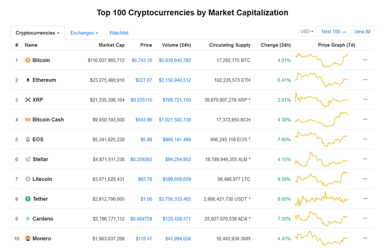 A chart showing the Top 10 Cryptocurrencies