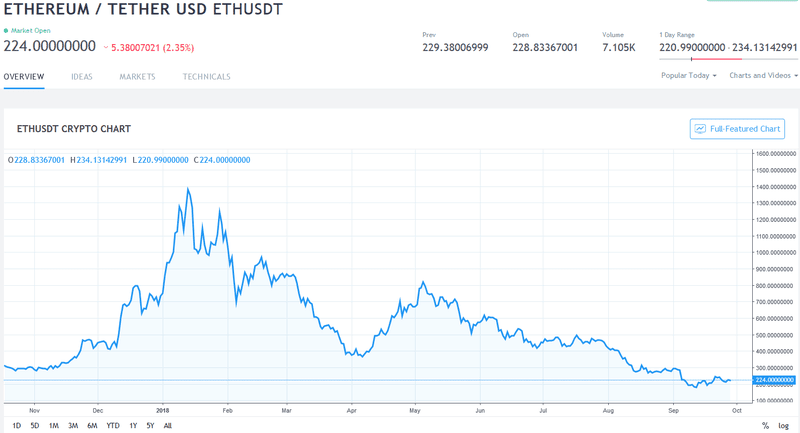 A chart showing Ethereum/USD