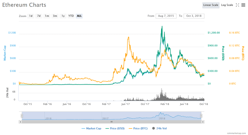 A chart showing Etherem fluctuations