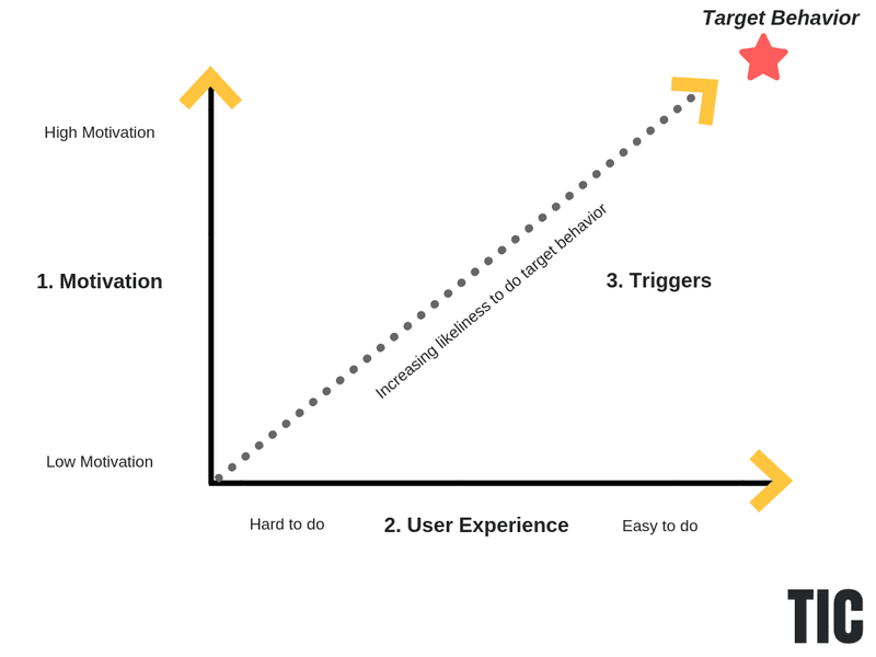 User experience and motivation graph