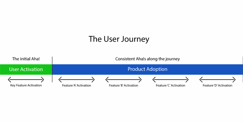 The user adoption journey