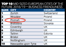 Top 10 business friendly mid-sized cities