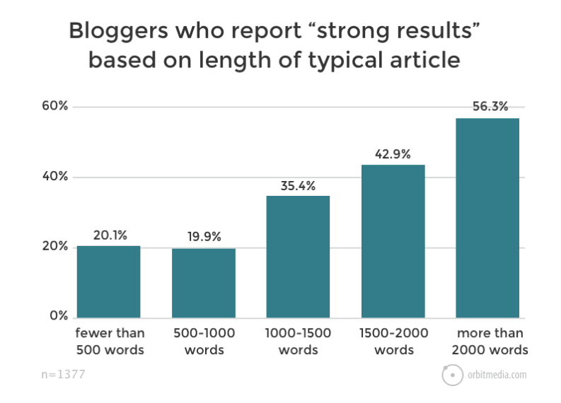 "Bloggers report ""stronger results"" with long-form blogging"
