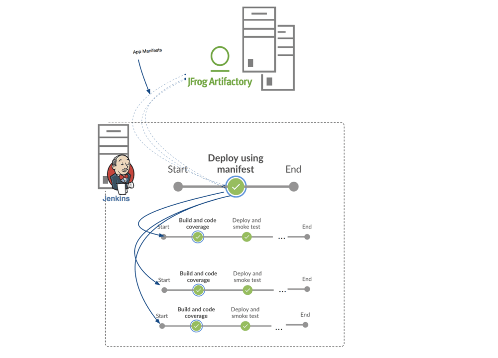 Orchestrating Manifest-Based Deployments with Jenkins | Liatrio