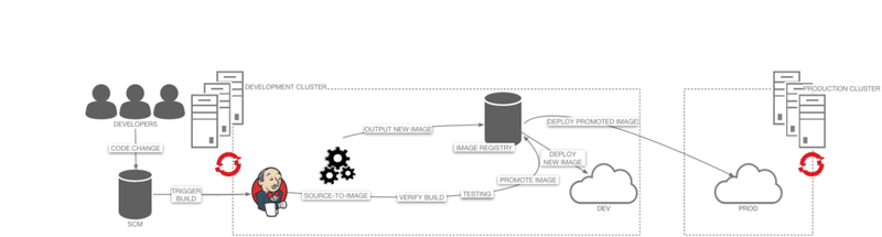 OpenShift Pipeline Builds for Microservices | Liatrio